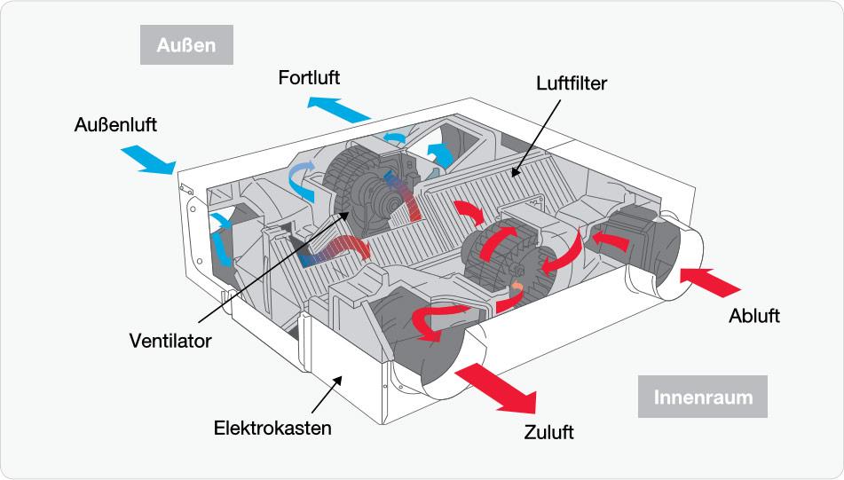 Die Funktionsweise des KPI-Kreuzstromwärmetauschers